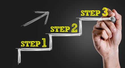 Les étapes à suivre pour automatiser le marketing