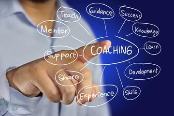 Où trouver un coach professionnel