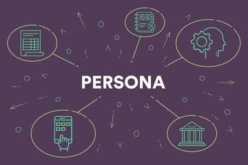 Comment le Persona de marque crée un retour sur investissement efficace